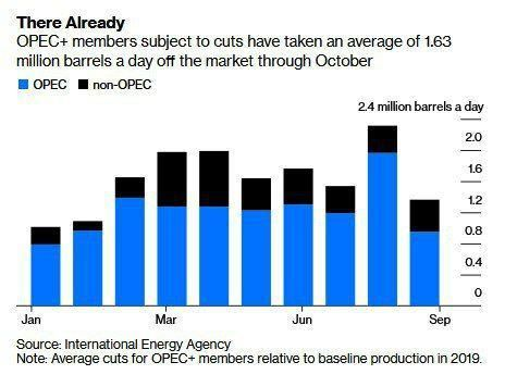 نمودار رعایت سهمیه کاهش عرضه نفت توسط اعضای اوپک و متحدان