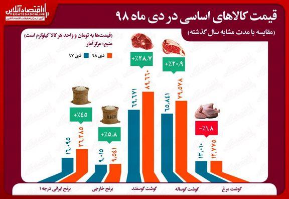 افزایش قیمت همه کالاهای اساسی به جز مرغ/ رشد ۲۹درصدی قیمت گوشت نسبت به سال۹۷
