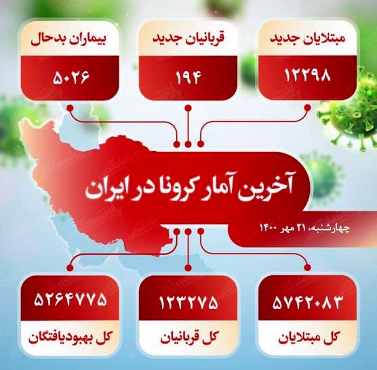 آخرین آمار کرونا در ایران (۱۴۰۰/۷/۲۱)