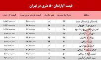 قیمت آپارتمان 50متری در تهران +جدول