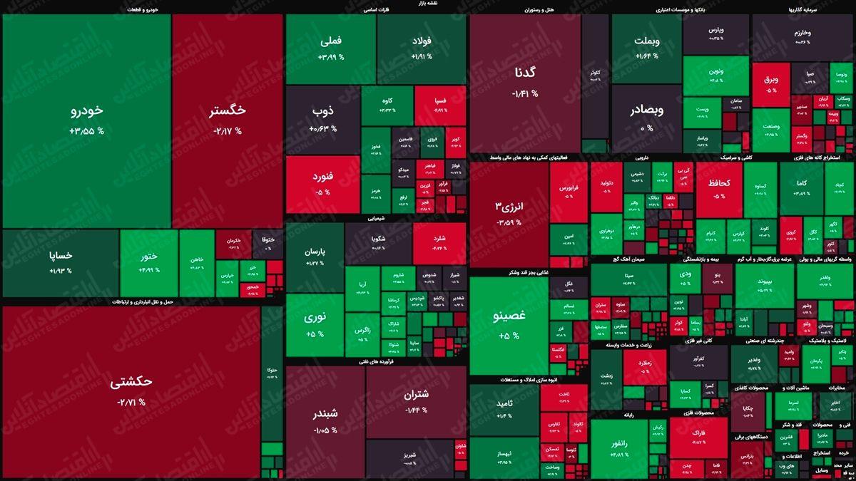 نقشه بورس امروز بر اساس ارزش معاملات/ بازگشت معاملات روزانه بازار را کمی متعادل کرد