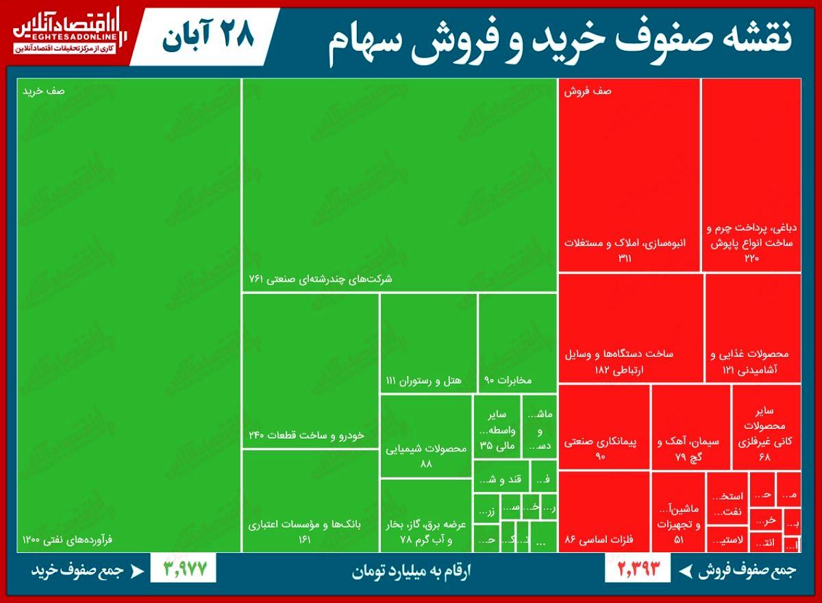 سنگینترین صفهای خرید و فروش در بورس امروز/ سنگین شدن صفهای خرید با بازگشایی شستا
