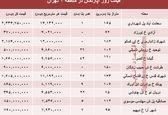 مظنه آپارتمان در منطقه۲ شهر تهران؟ +جدول