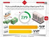 وضعیت تسهیلات پرداختی بانکها