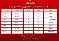 واحدهای نقلی منطقه دو تهران چند؟