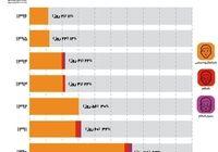 آمار روزهایآلوده هوایشهر تهران ازسال۹۰ تا۹۶ +نمودار