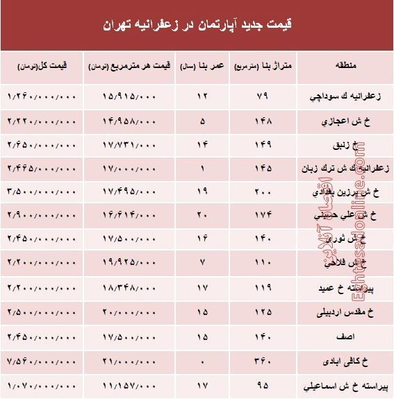 مظنه آپارتمان در زعفرانیه تهران؟ +جدول