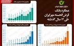 بررسی ۱۲سال فعالیت بانک قرضالحسنه مهر ایران/ ۶میلیون و ۷۵۰هزار نفر وام قرضالحسنه گرفتند