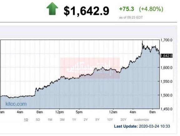 ادامه سیر صعودی قیمت اونس طلا