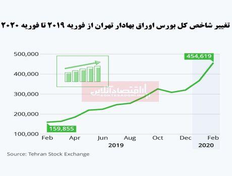 پرواز با بالهای بسته/ بورس ایران پربازدهترین بازار سهام جهان شد