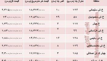 نرخ قطعی آپارتمان در محله چیذر تهران؟ +جدول