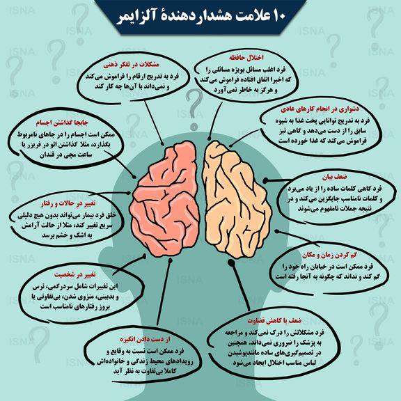 هشداردهنده ترین علائم آلزایمر