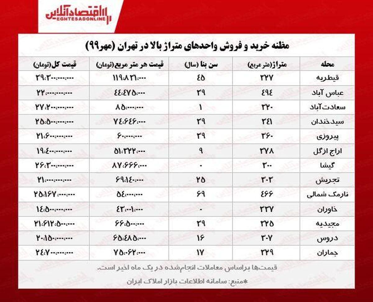قیمت جدید بزرگترین آپارتمانهای تهران؟