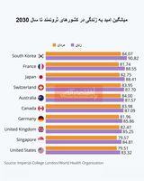 بررسی وضعیت امید به زندگی در کشورهای ثروتمند/ مردم کدام کشورها بیشترین طول عمر را خواهند داشت؟