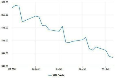 روند کاهشی قیمت نفت در سه ماه گذشته +نمودار