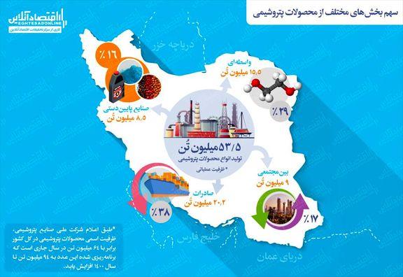 توسعه پالایشگاه ستاره خلیج فارس قربانی طرح سیراف میشود؟