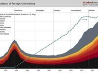 تعداد کل دانشجویان ایرانی در دانشگاههای خارج از کشور