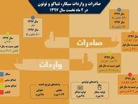 وضعیت صادرات و واردات سیگار +اینفوگرافیک