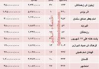 نرخ قطعی  مسکن در استان یزد؟ +جدول