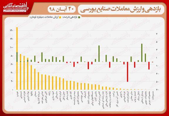 نقشه بازدهی و ارزش معاملات صنایع بورسی در انتهای داد و ستدهای روز جاری/ رشد نه چندان چشمگیر نماگر