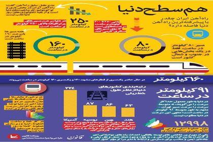 فاصله راهآهن ایران با پیشرفتهترین راهآهن دنیا +اینفوگرافیک