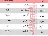 قیمت انواع آب لیمو در بازار +جدول