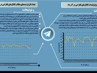 میزان استفاده ایرانیان در آذرماه از تلگرام +اینفوگرافیک