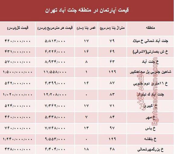 آپارتمان در منطقه جنت آباد چند؟ +جدول
