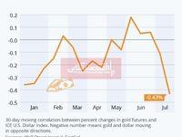 افزایش واگرایی طلا و دلار در روزهای اخیر/ فلز گرانبها از دلار آمریکا پیشی گرفت