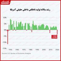 سقوط ۳.۵درصدی تولید ناخالص داخلی آمریکا/ ثبت بیشترین افت در ۷۵سال اخیر به رغم تلاشهای دولت فدرال
