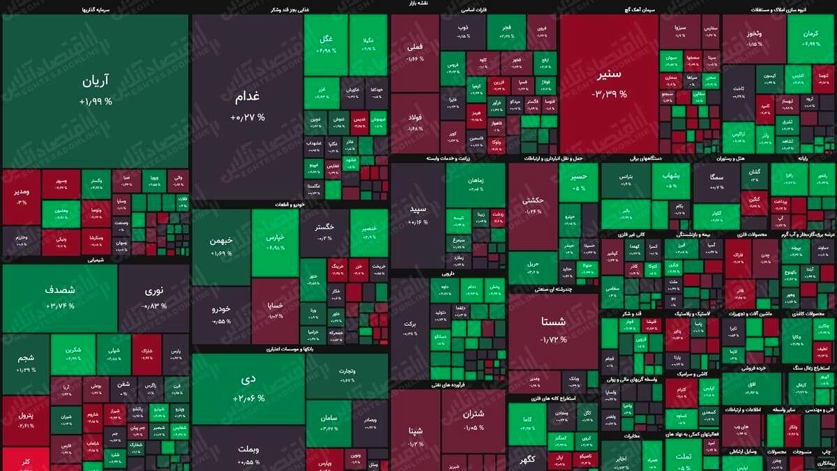 نقشه بورس (۳شهریور) / رشد دو هزار واحدی شاخص کل