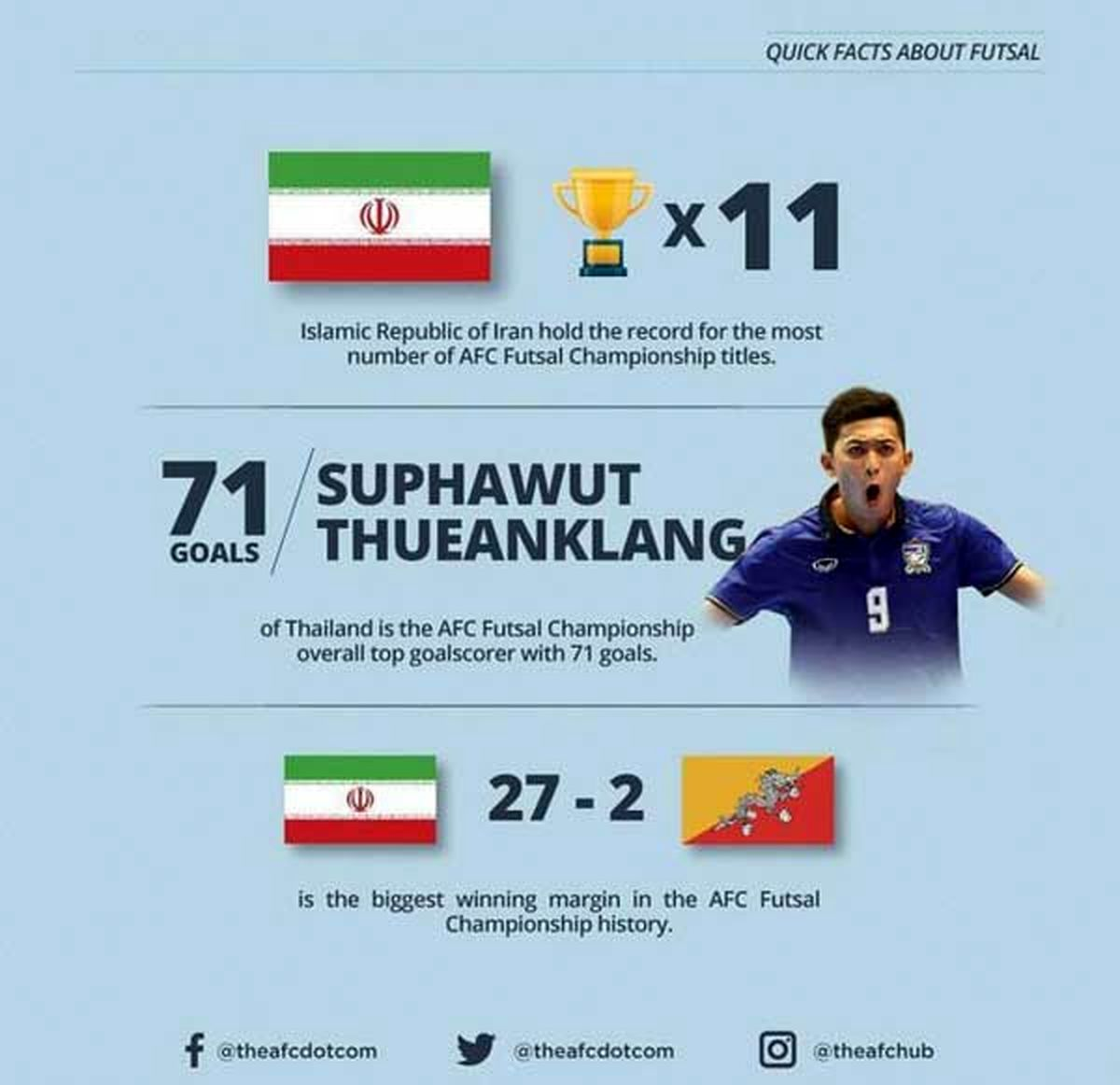 اشتباه AFC در اعلام افتخارات فوتسال ایران +عکس