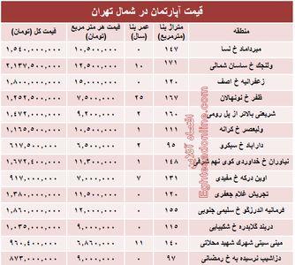 نرخ قطعی آپارتمان در شمال تهران؟ +جدول