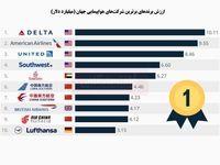 با ارزشترین شرکت هواپیمایی جهان را بشناسید