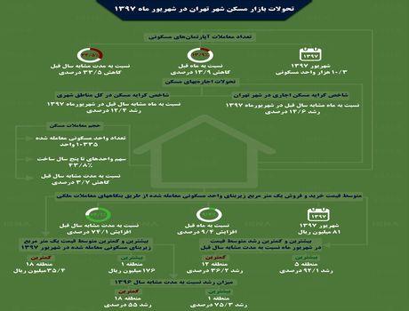 تحولات بازار مسکن تهران در شهریور ۹۷