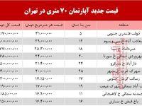 قیمت مسکن ۷۰ متری در تهران +جدول