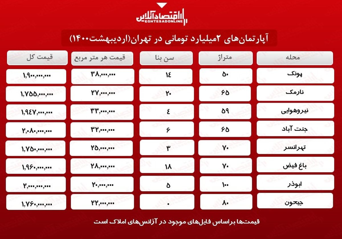 خانههای ۲ میلیارد تومانی تهران کجاست؟