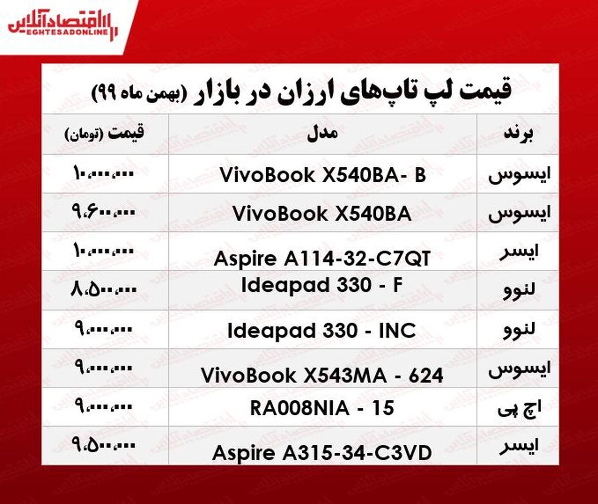 ارزانترین لپ تاپ چند؟/ ۲۵بهمن ۹۹
