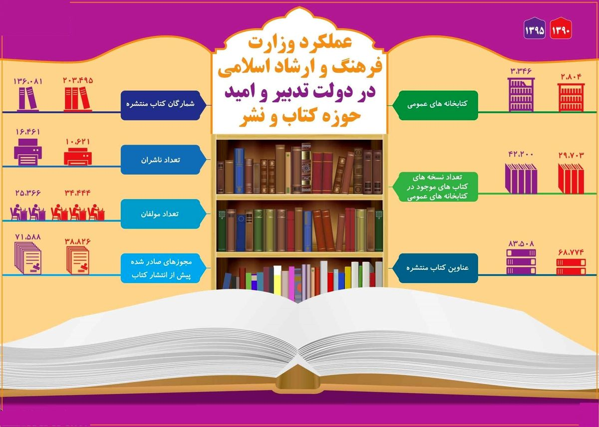وضعیت انتشار کتاب در دولتیازدهم +اینفوگرافیک