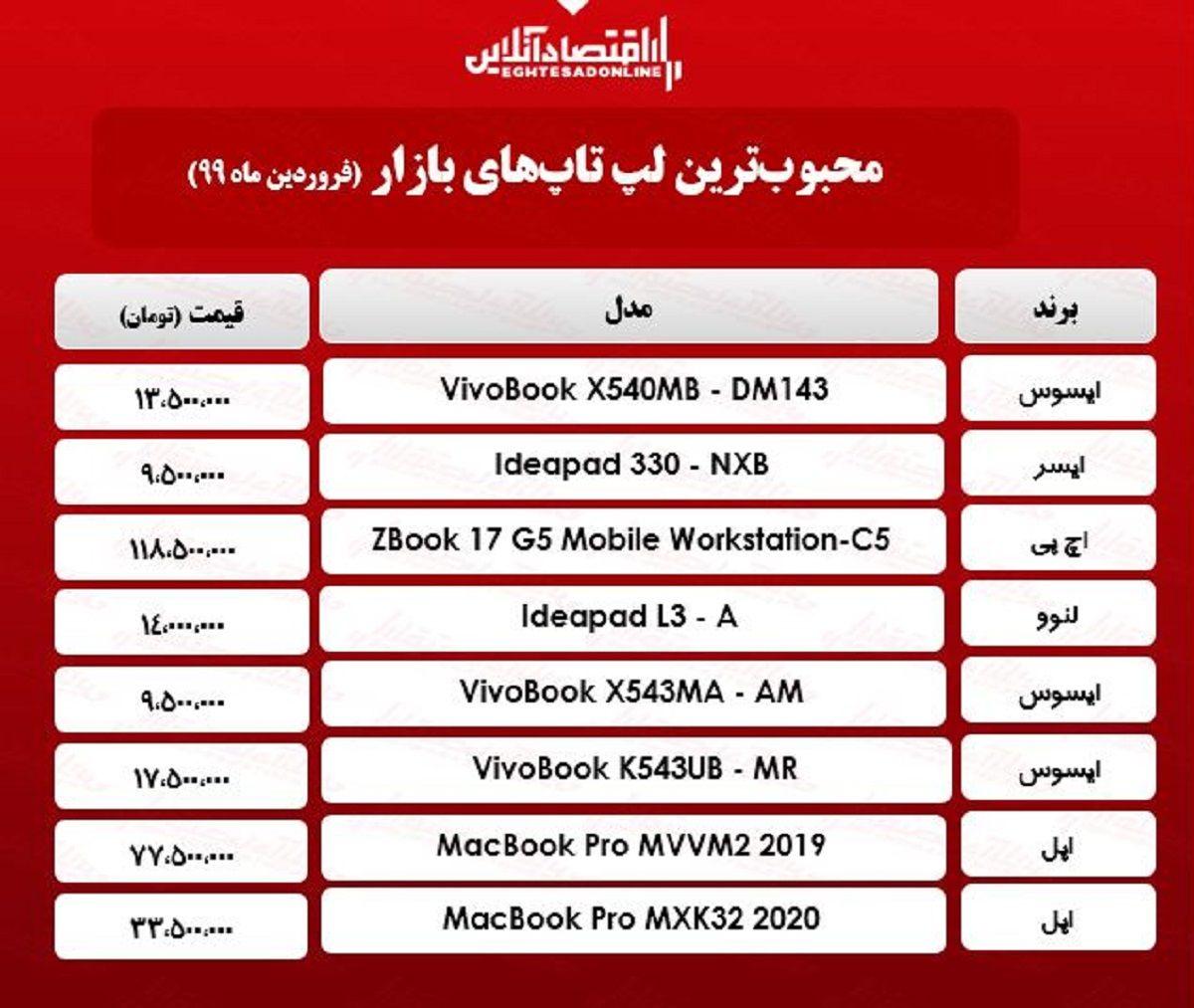 قیمت انواع لپ تاپ محبوب در بازار / ۳۰فروردین