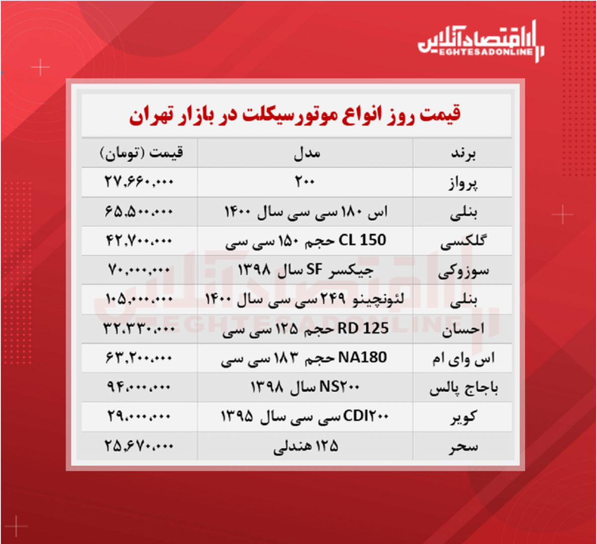 قیمت روز موتورسیکلت (۱۴۰۰/۶/۶)
