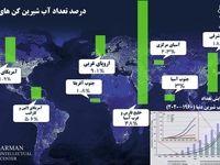 بررسی وضعیت آب شیرین کنها در خلیج فارس و دنیا