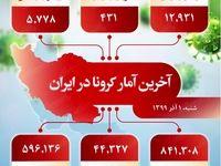 آخرین آمار کرونا در ایران (۹۹/۹/۱)