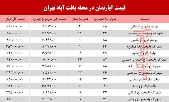 قیمت مسکن در محله یافت آباد تهران+جدول