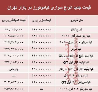 قیمت انواع سواری کیاموتورز در بازار تهران +جدول