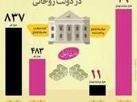 رشد بیسابقه پرداخت وام ازدواج در دولت روحانی +اینفوگرافیک