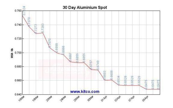 نمودار یک ماهه کاهش قیمت آلومینیوم