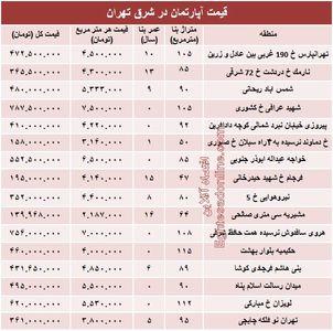 نرخ جدید آپارتمان در شرق تهران؟ +جدول