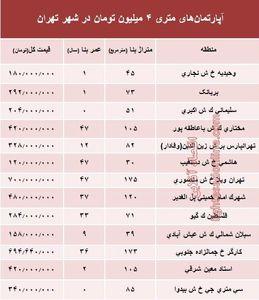آپارتمانهای متری ۴ میلیون تهران کجاست؟ +جدول