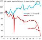 یک برش از اقتصاد ونزوئلا